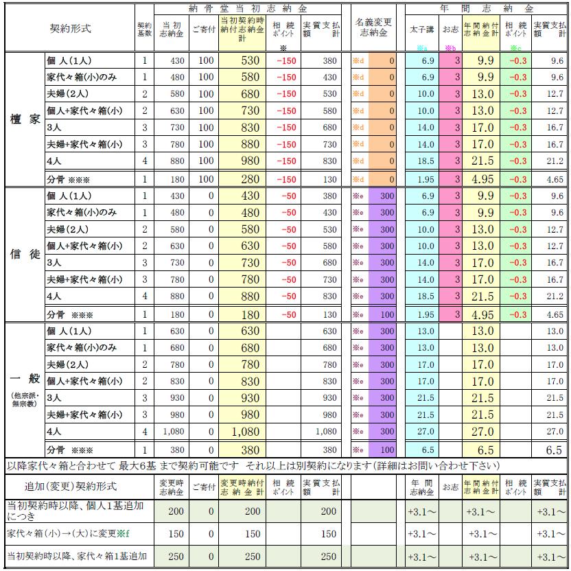 早稲田納骨堂価格表