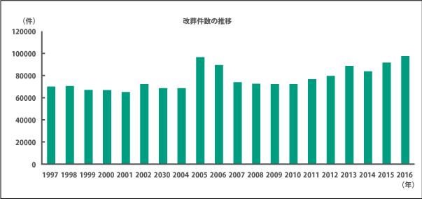 改葬推移のグラフ