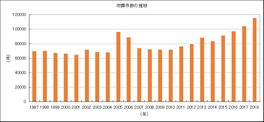 改葬件数の推移グラフ