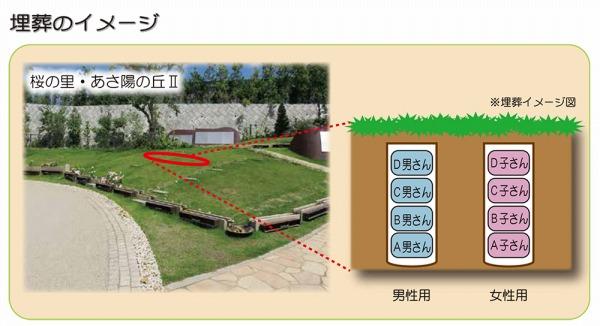 桜葬-シェアハウス